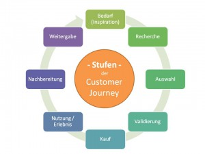 Customer-Journey im B2B online Marketing