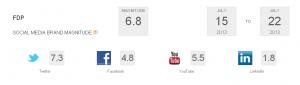 Social Media Popularität FDP