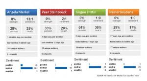 Social Media Analyse der Spitzenkandidaten 2013